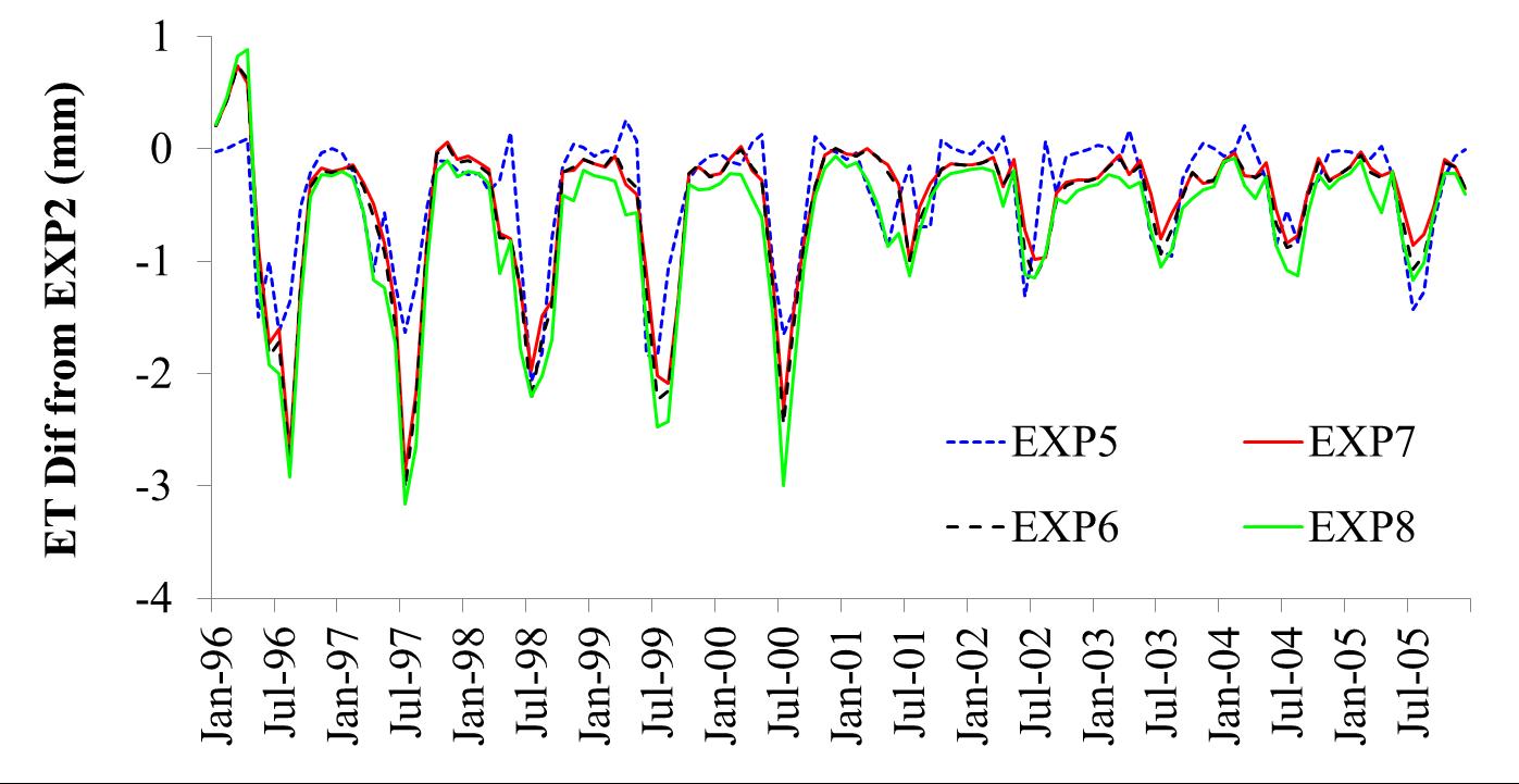青藏高原 王磊 水文观测 水文模拟 多圈层 WEB-DHM
