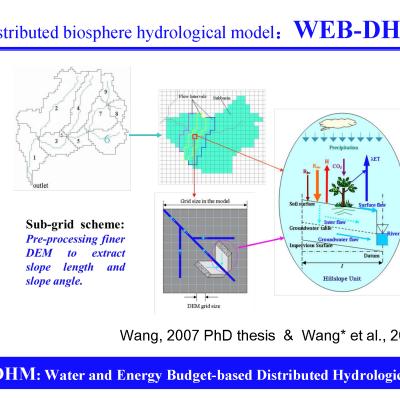 圈层相互作用与多圈层水文模型