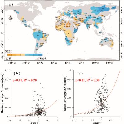 GRL:全球干旱流域与湿润流域陆地水储量变化的差异性研究